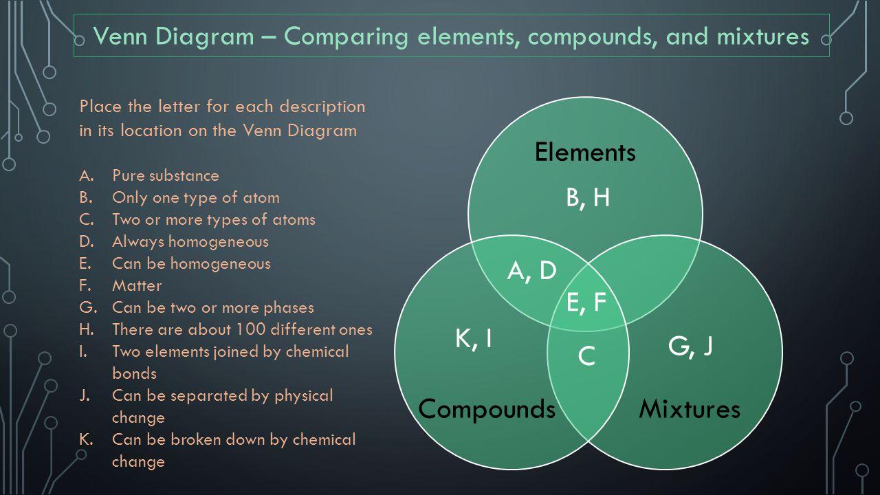 venn diagram of elements and compounds