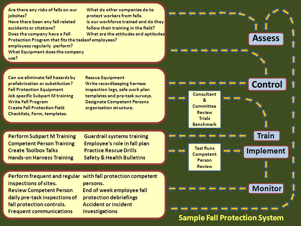 Competent Person Program Applied to Fall Protection - ppt download - fall protection plan template