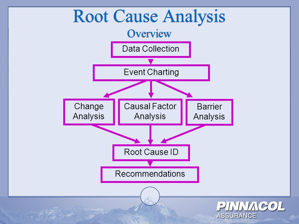 Accident Investigation Root Cause Analysis - ppt video online download - root cause analysis