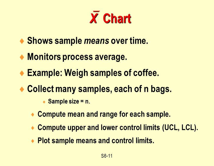 Time Study Chart  EightiethgaTime Chart Sample Sample Blood
