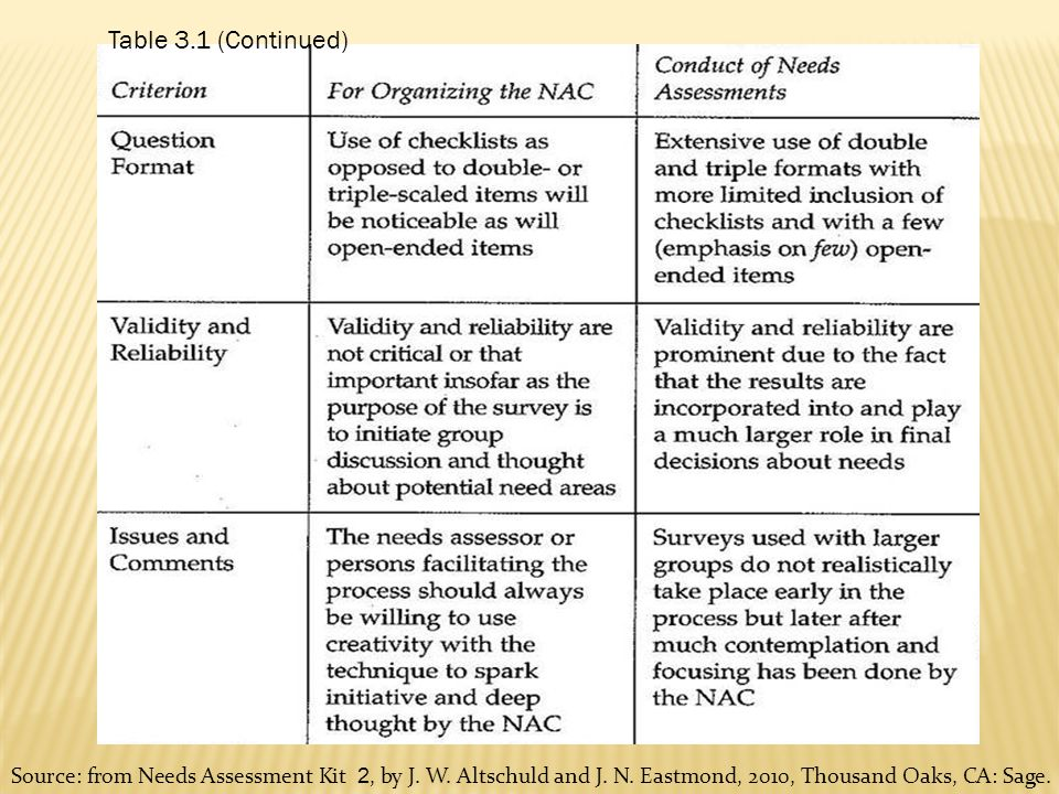 Needs Assessment Format - Fiveoutsiders - needs assessment format