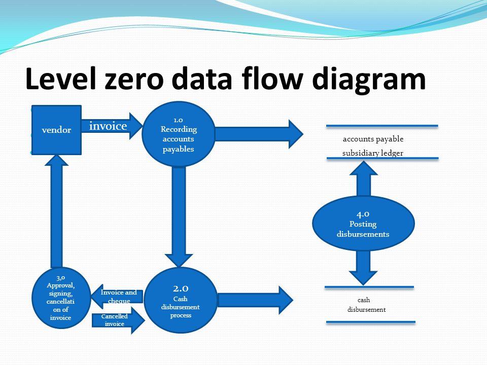 level 0 process flow diagram