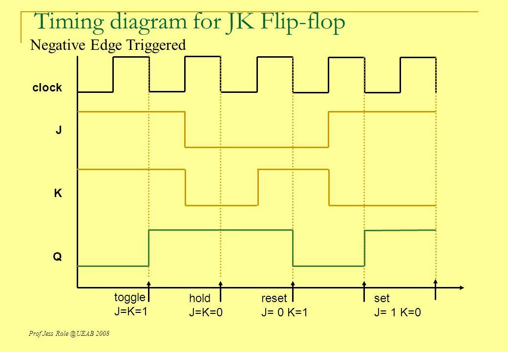 DIAGRAM Block Diagram Jk Flip Flop FULL Version HD Quality Flip
