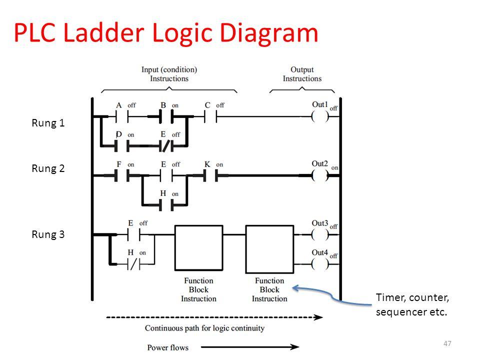 Logic Diagram Plc Auto Electrical Wiring Diagram