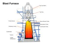 Iron Production Ore, lime, coke Waste gas Hot air Slag out ...