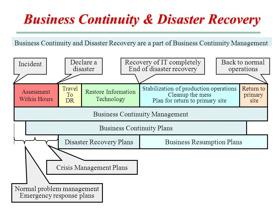 Business Continuity Disaster Recovery Plan Template Costumepartyrun