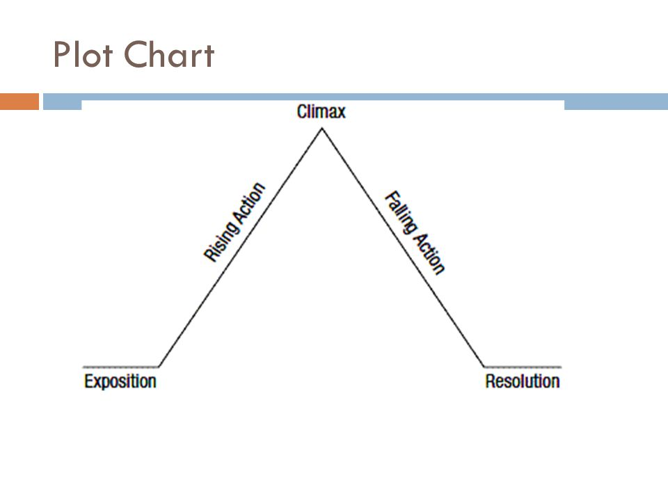 story chart - Heartimpulsar