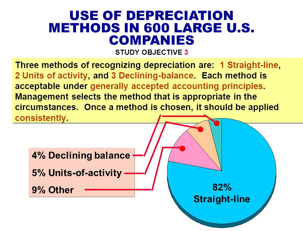 Plant Assets, Natural Resources, and Intangible Assets - ppt download - three methods of depreciation