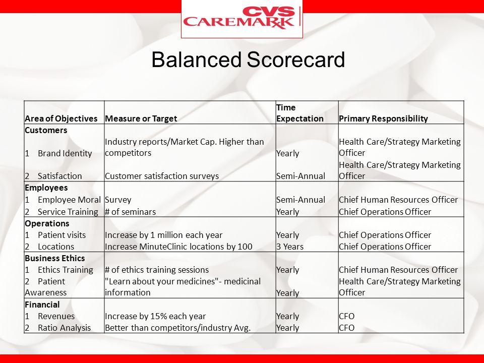 Human Resources Training And Development Company A Strategic Management Case Study On Cvs Caremark