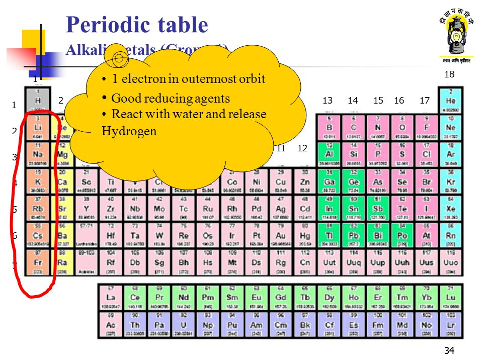 Periodic Table Group 1 New Group 1 Elements Alkali Metals Groups In - new periodic table of elements group 1a