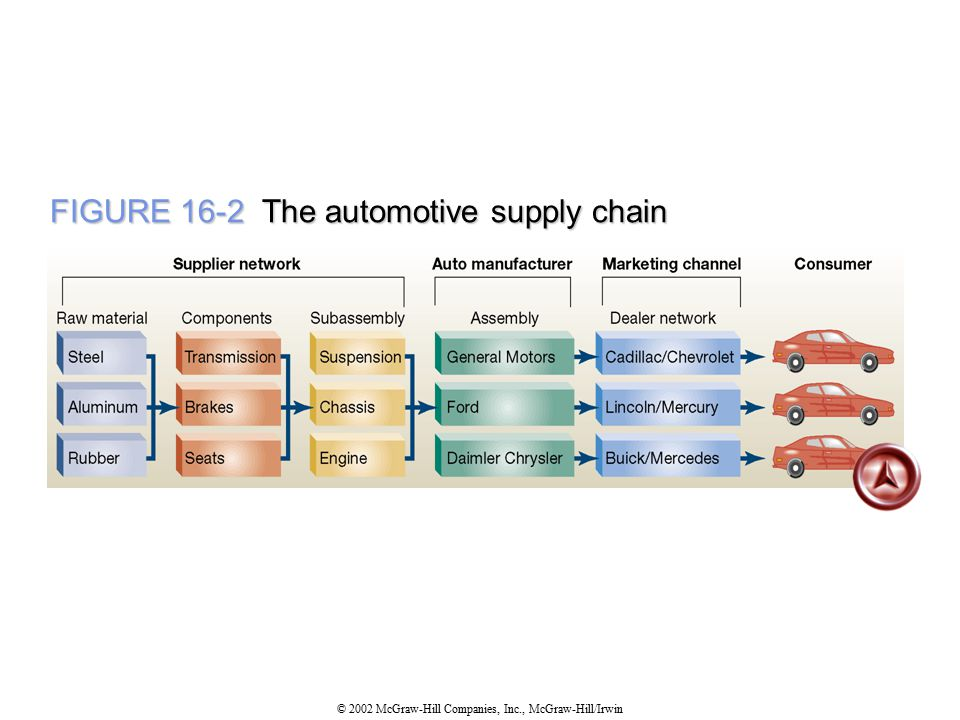 automotive supply chain diagram