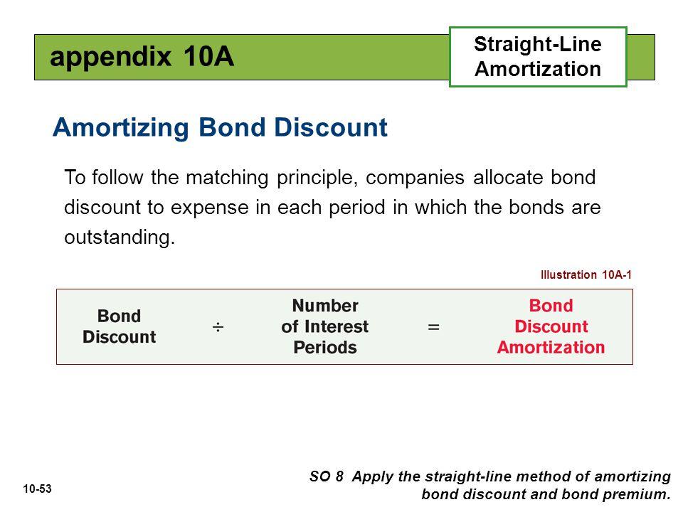 amortization of bond discount - Josemulinohouse - amortization bonds