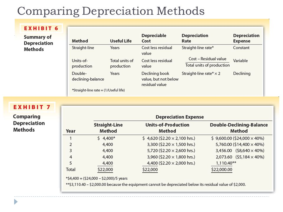 depreciation area and chart of depreciation straight line - three methods of depreciation
