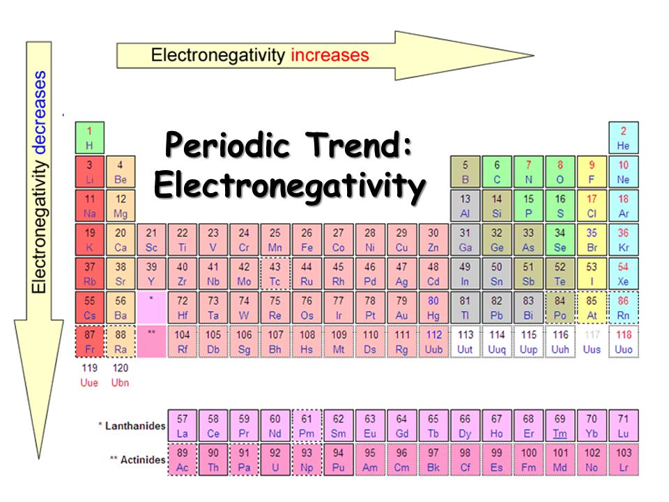 Wonderful Periodic Table With Electronegativity Pla Contemporary - electronegativity chart template