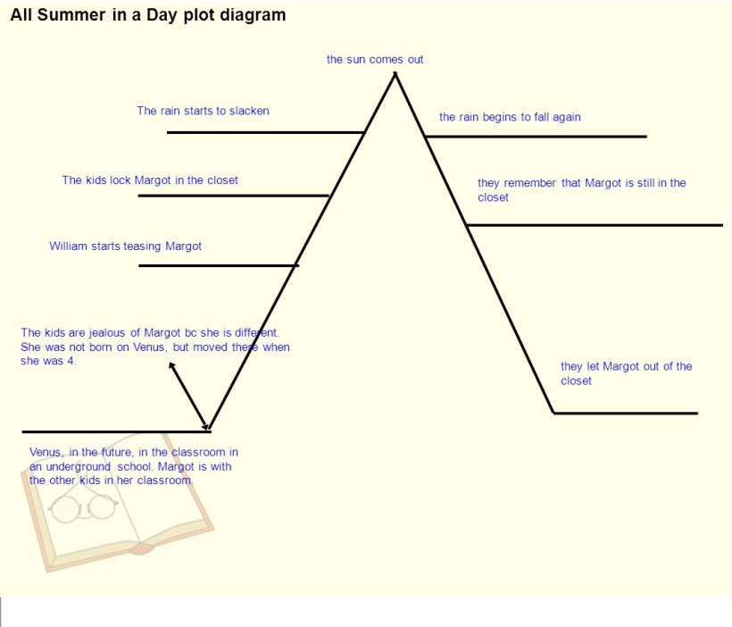 Plot Diagram For All Summer In A Day Yoktravels
