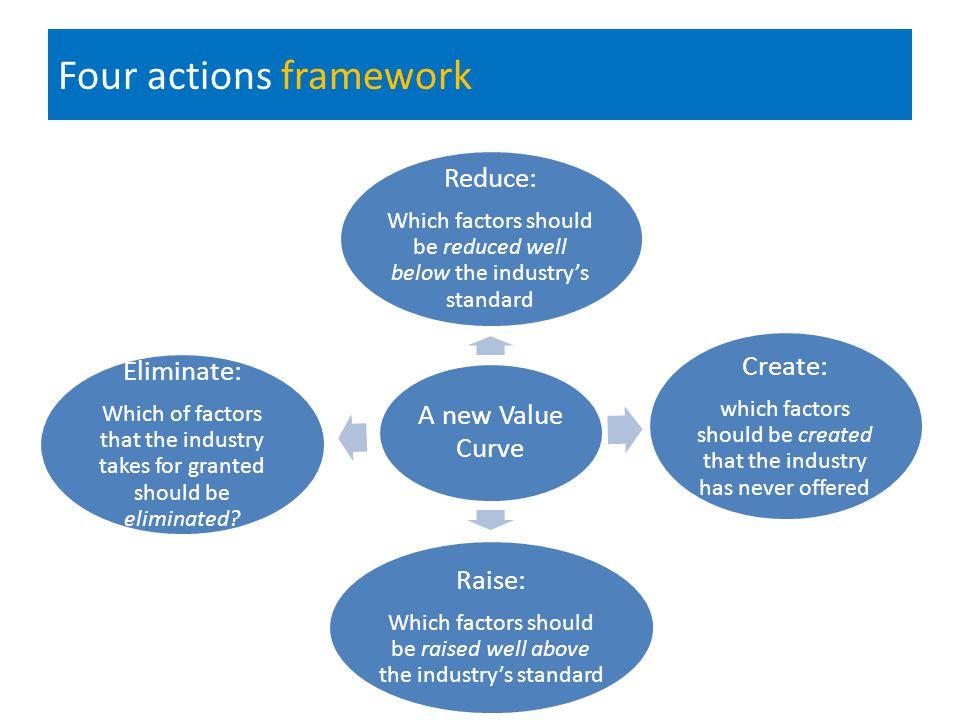 blue ocean strategy By GE Zafran ATENEO-MBA REGIS Program - ppt