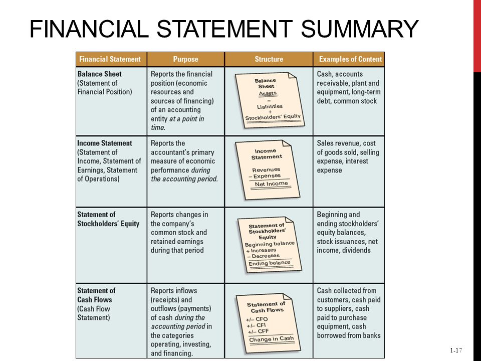 Financial Statements and Business Decisions - ppt download