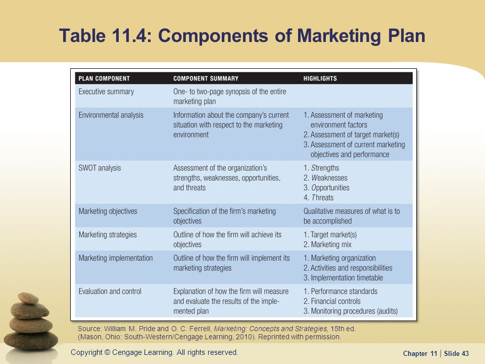 Building Customer Relationships Through Effective Marketing - ppt