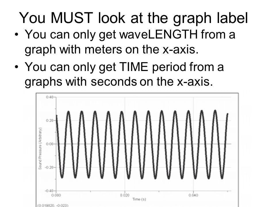 bar chart amplitude labels