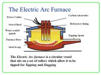 Arc Furnace Diagram : 19 Wiring Diagram Images - Wiring ...