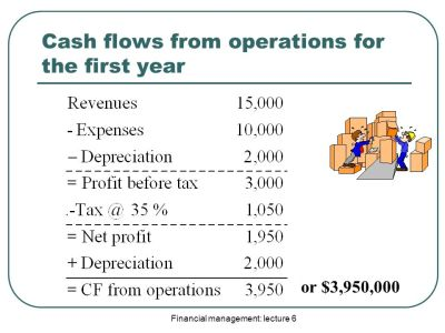 Other Investment Criteria and Free Cash Flows in Finance - ppt video online download