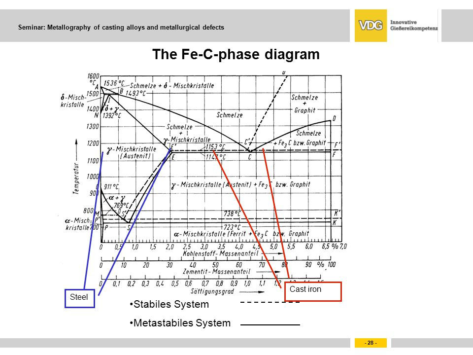 cast diagram ppt