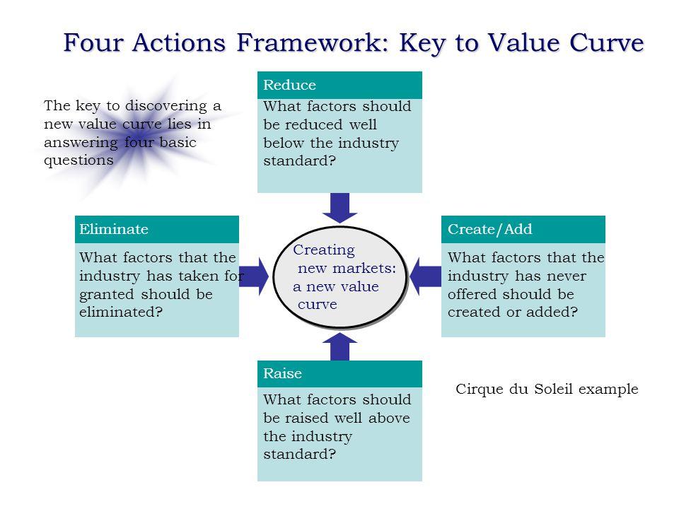 Value Based Marketing - ppt download
