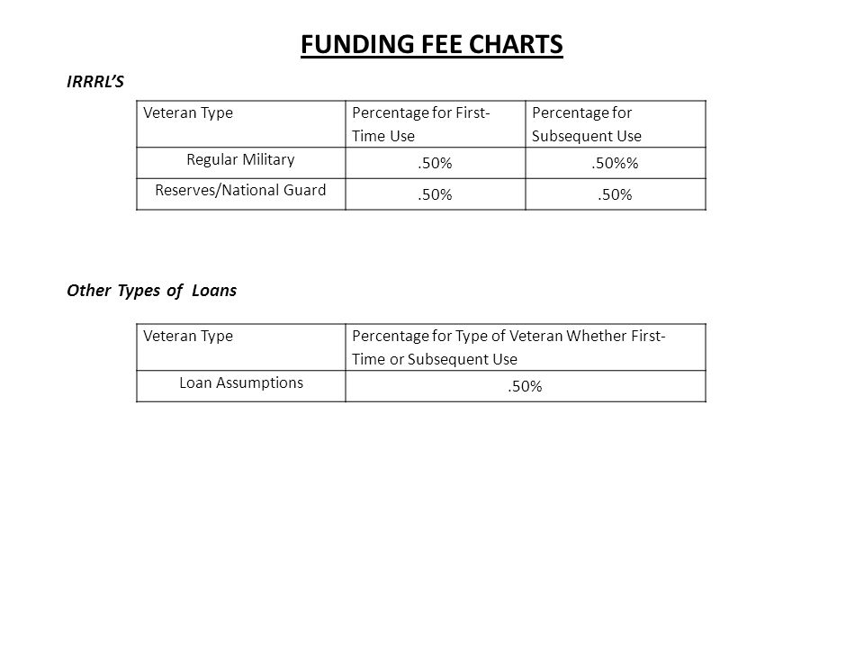va funding fee chart - Heartimpulsar