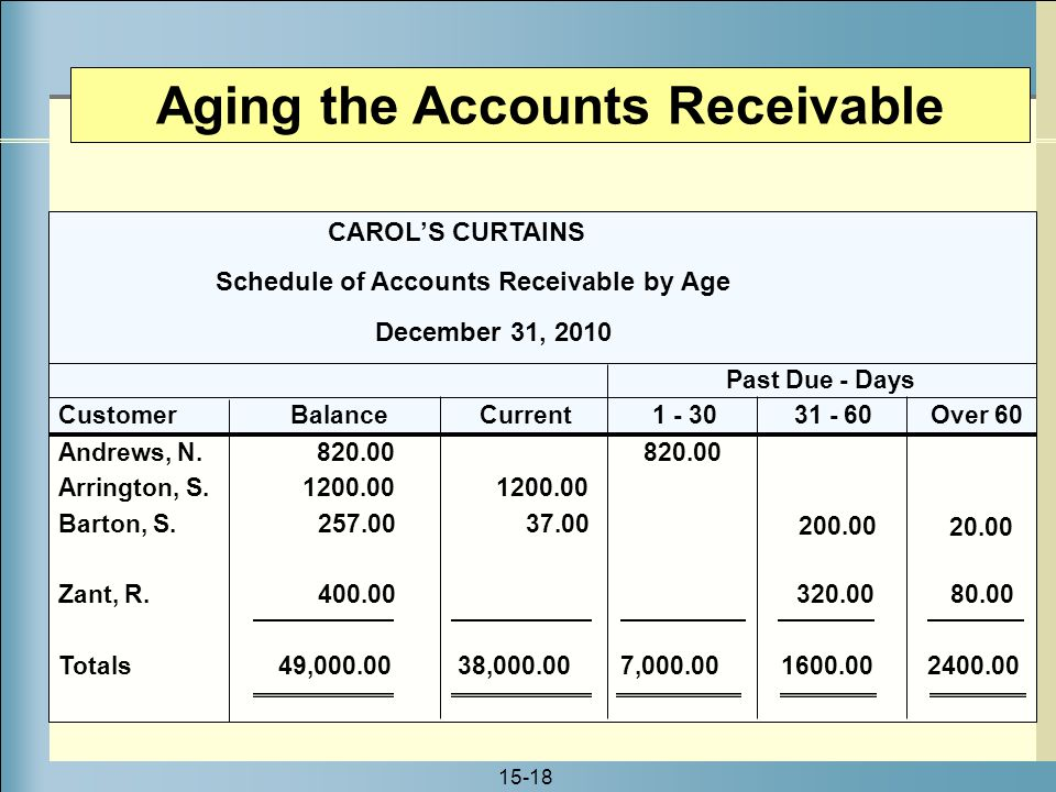 Accounts Receivable and Uncollectible Accounts - ppt video online