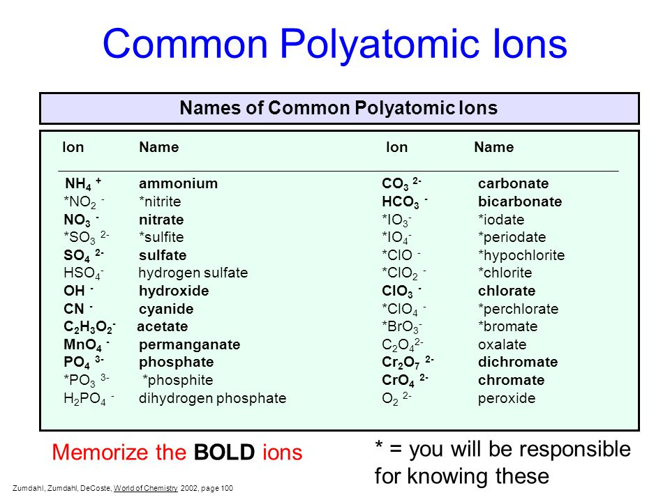Poly Atomic Ions Chart common polyatomic ions - baskanidai - poly atomic ions chart