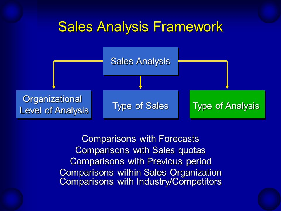 Evaluating the Effectiveness of the Organization - ppt video online - sales analysis