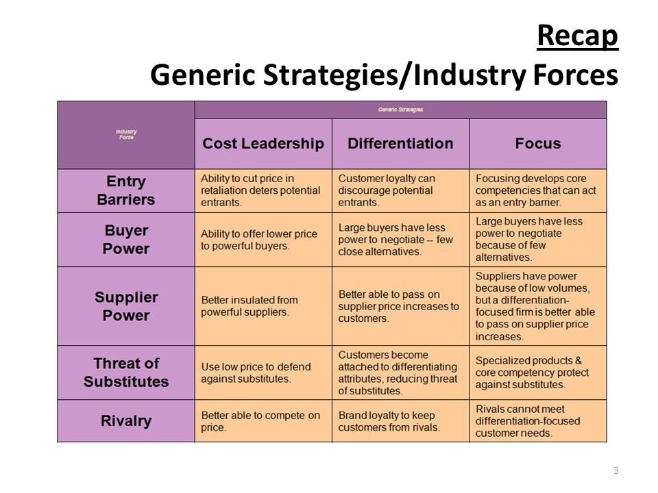 Industry forces and the generic strategies Research paper Help - porter's three generic strategies