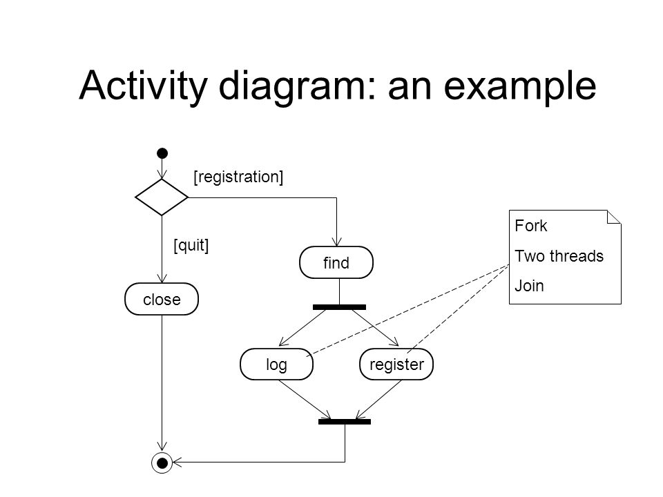 uml diagrams ppt with example