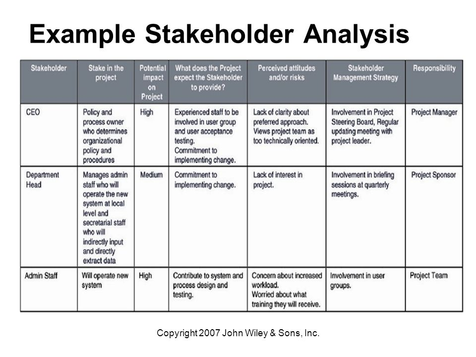 stakeholder analysis sle best resumes
