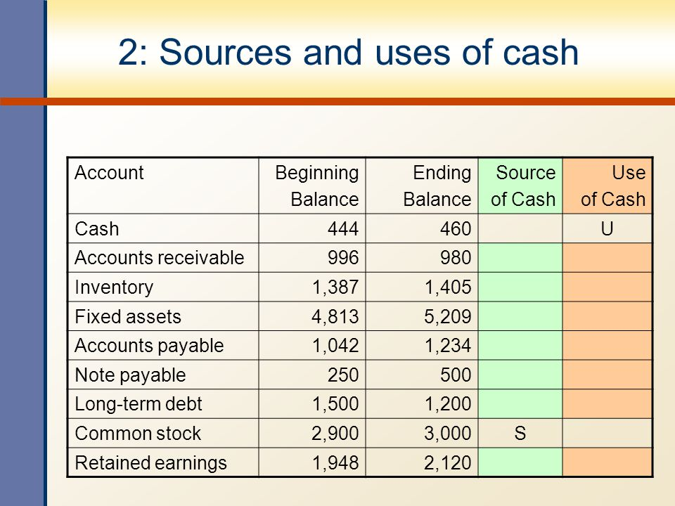 Short-Term Finance and Planning - ppt video online download - note payables