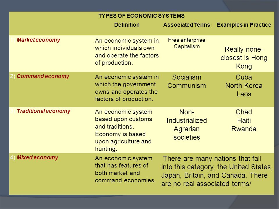 Mixed Market Economy Definition Economics - Best Market 2017