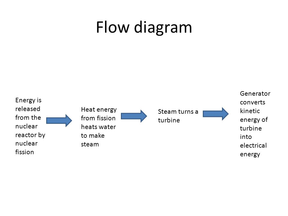 nuclear power plant diagram ppt