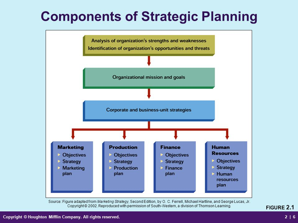 Planning, Implementing, and Controlling Marketing Strategies - ppt - components marketing plan