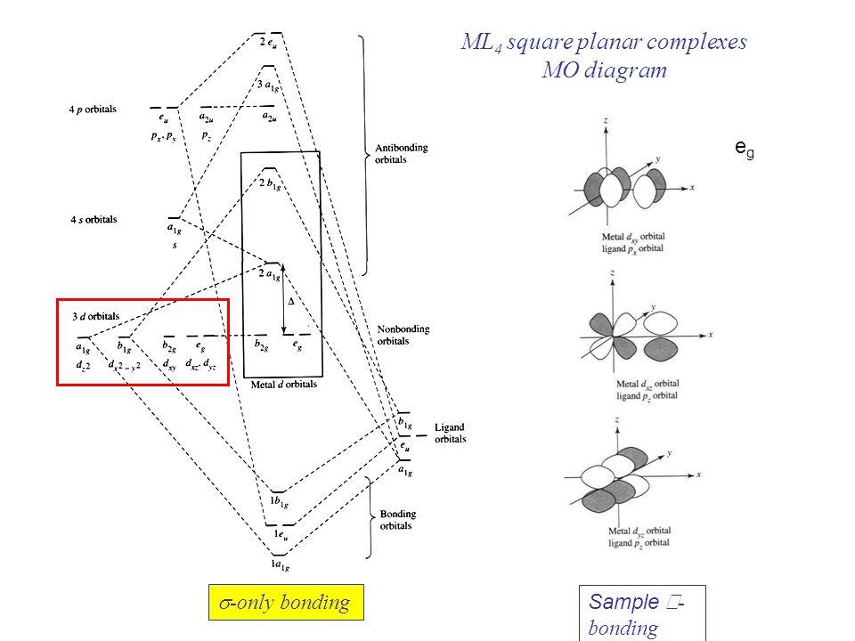 d orbitals mo diagrams
