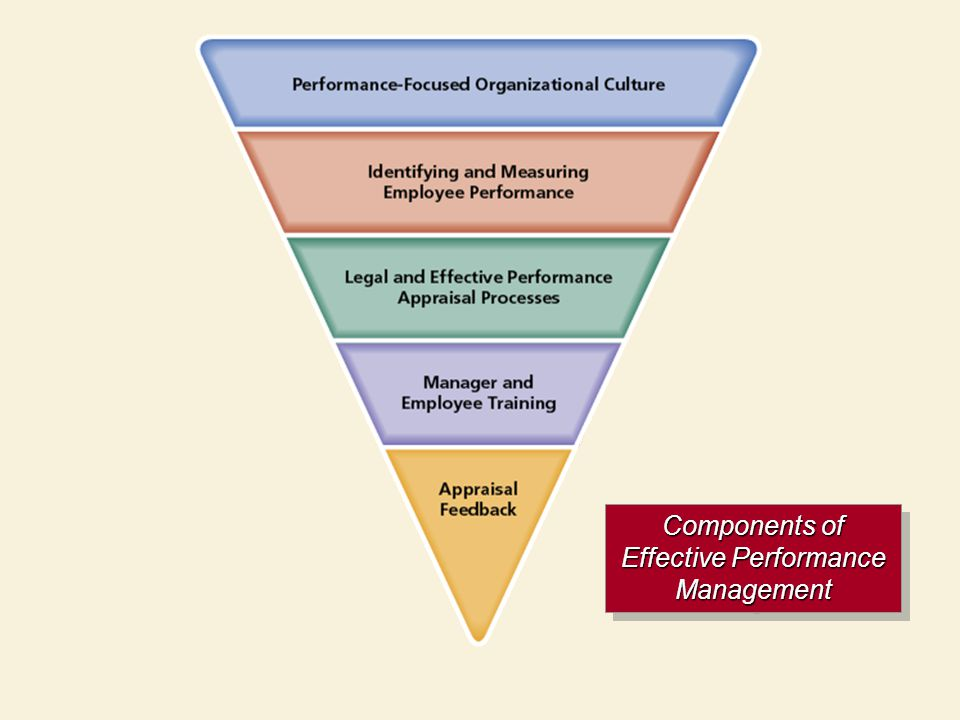 effective employee evaluation steps resummer - effective employee evaluation steps