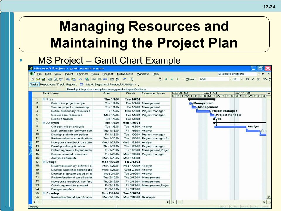 PROJECT MANAGEMENT AND OUTSOURCING - ppt download - project plan example