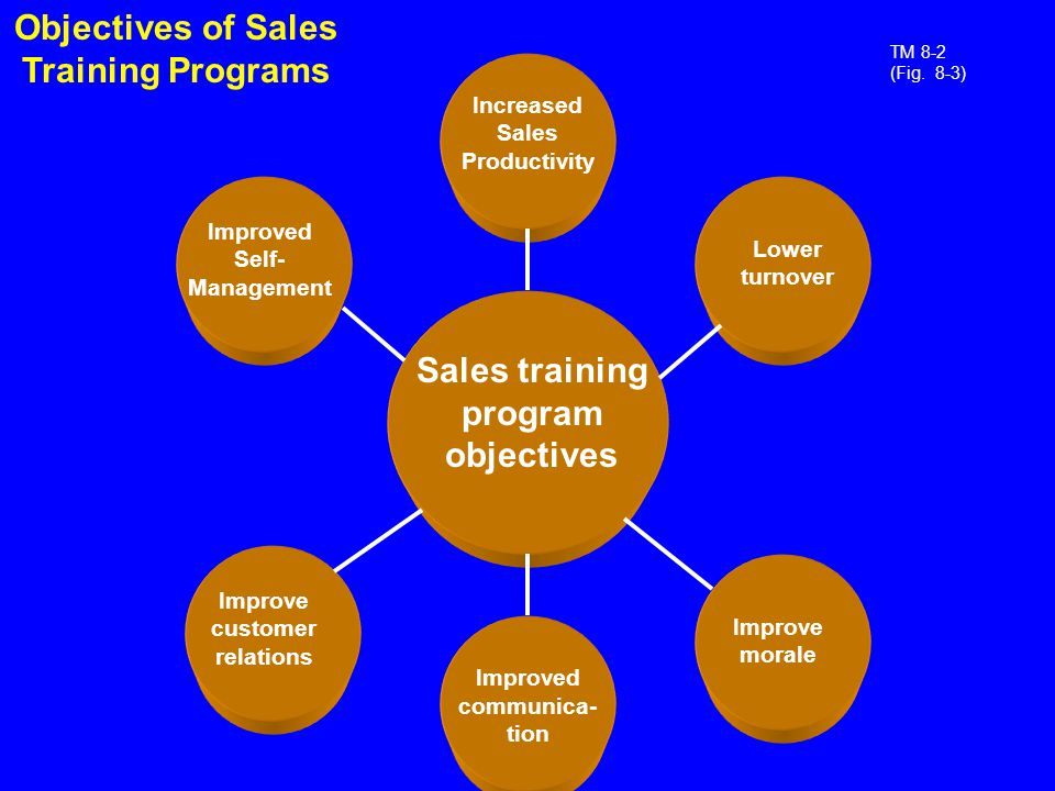 How To Develop A Sales Training Plan - Design Templates - how to develop a sales training plan