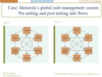 Financial Management in International Business - ppt video online download