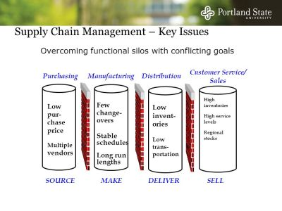 Sourcing Strategies & Inventory MGMT - ppt video online download