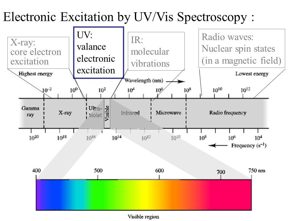 Electronic Excitation by UV/Vis Spectroscopy  - ppt video online