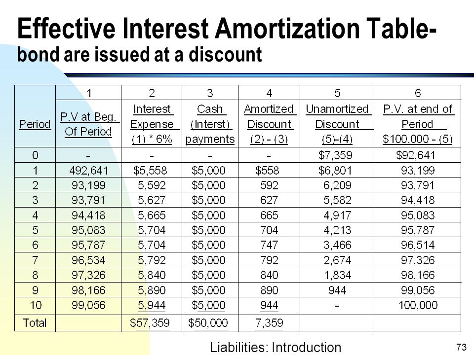 bond premium amortization calculator amortization of bond premium
