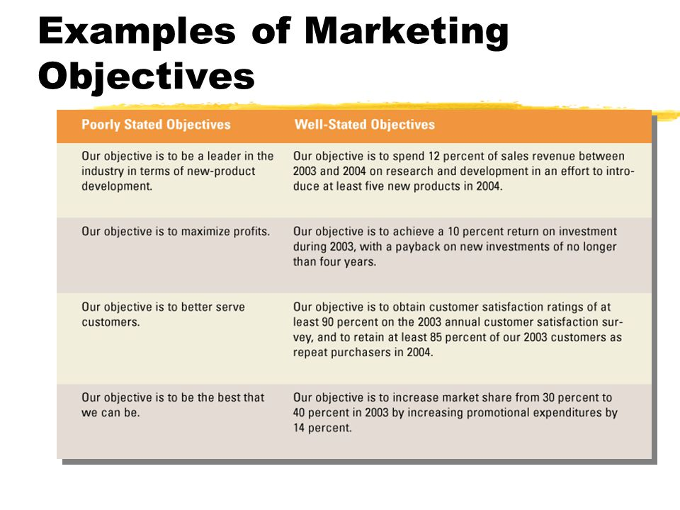 Marketing Introduction, Strategy and Competition - ppt video - marketing objective example