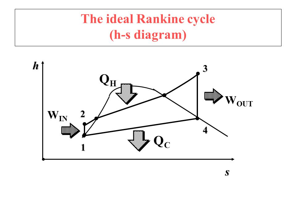 ideal rankine cycle