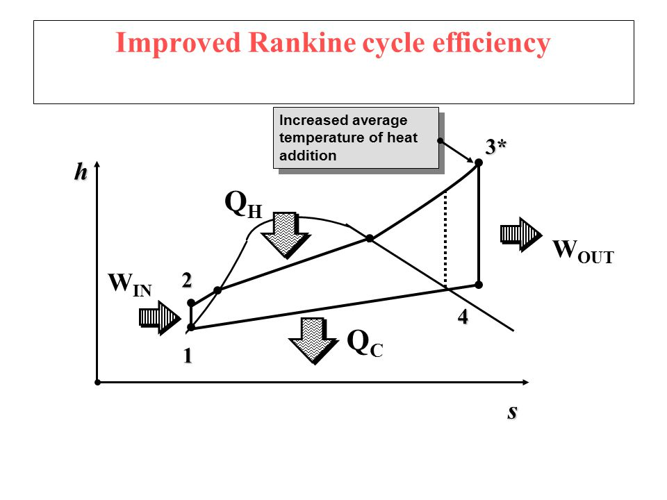 deviation of actual vapor cycle from the ideal rankine cycle