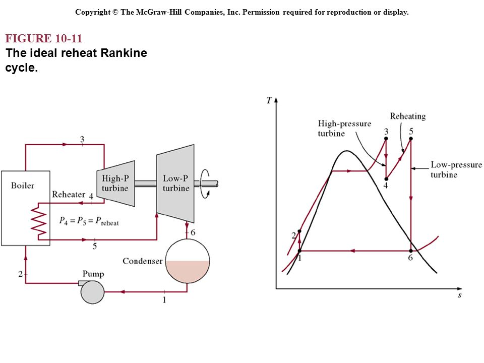 an ideal rankine cycle with that of the carnot cycle